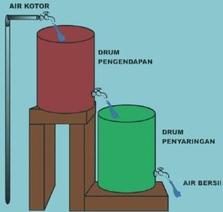 Cara Membuat Saringan Air Dari Drum